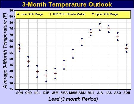 Temperature Range Confidence Intervals
