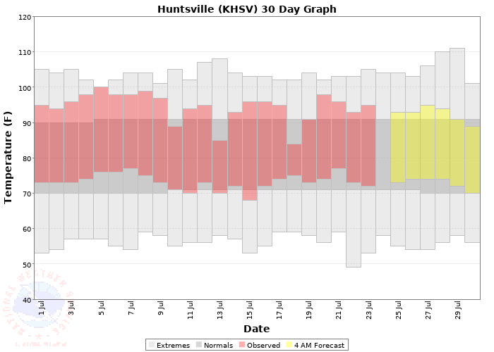 Graph of Recent Temperature Data at Huntsville (HSV)